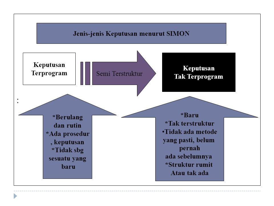 : Keputusan Terprogram Keputusan Tak Terprogram Jenis-jenis Keputusan menurut SIMON Semi Terstruktur *Berulang dan rutin *Ada prosedur, keputusan *Tid