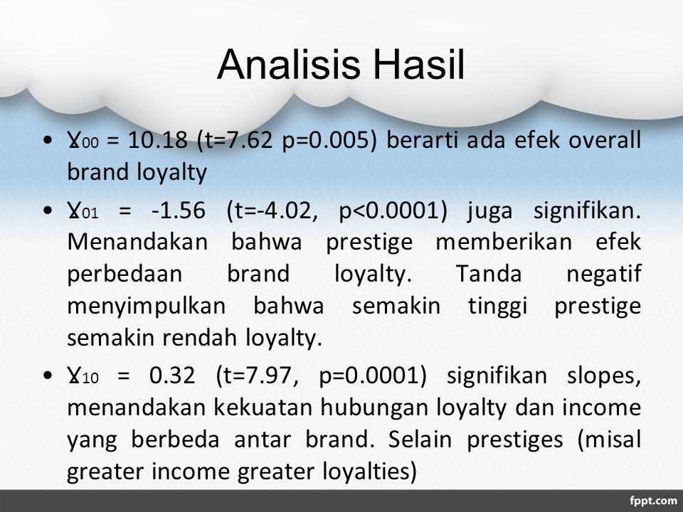 Analisis Hasil Ɣ 00 = 10.18 (t=7.62 p=0.005) berarti ada efek overall brand loyalty Ɣ 01 = -1.56 (t=-4.02, p<0.0001) juga signifikan. Menandakan bahwa