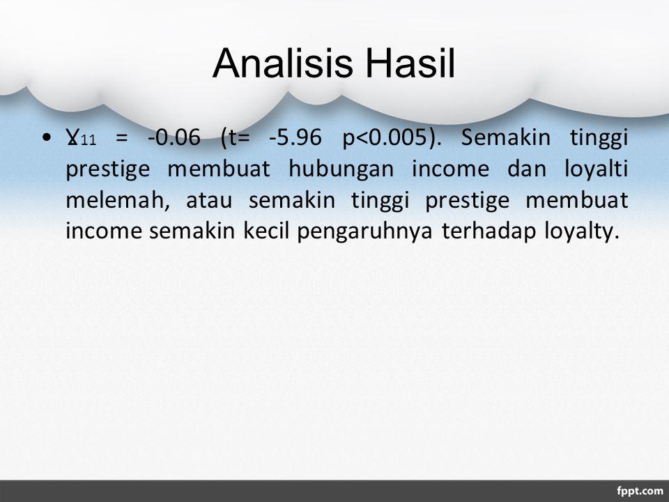 Analisis Hasil Ɣ 11 = -0.06 (t= -5.96 p<0.005). Semakin tinggi prestige membuat hubungan income dan loyalti melemah, atau semakin tinggi prestige memb