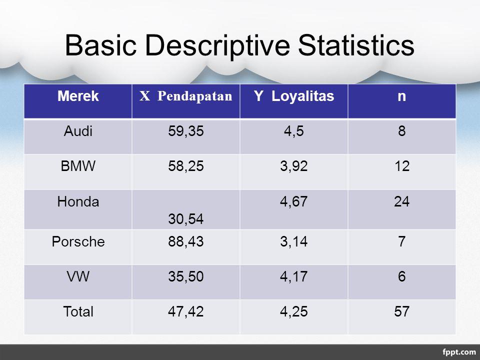 Basic Descriptive Statistics Merek X Pendapatan Y Loyalitasn Audi59,354,58 BMW58,253,9212 Honda 30,54 4,6724 Porsche88,433,147 VW35,504,176 Total47,42