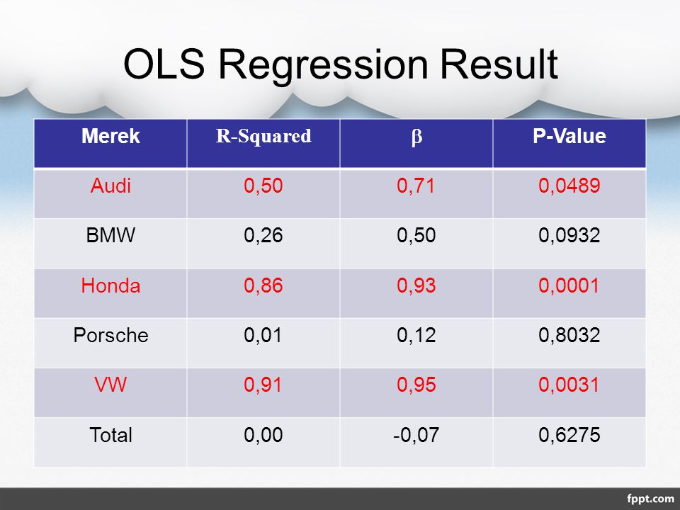 OLS Regression Result Merek R-Squared  P-Value Audi0,500,710,0489 BMW0,260,500,0932 Honda0,860,930,0001 Porsche0,010,120,8032 VW0,910,950,0031 Total0