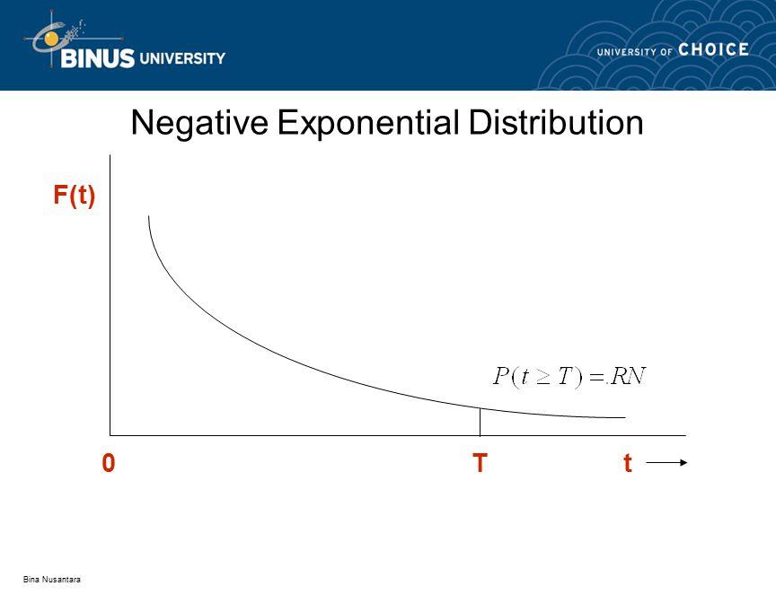 Bina Nusantara Negative Exponential Distribution F(t) 0Tt
