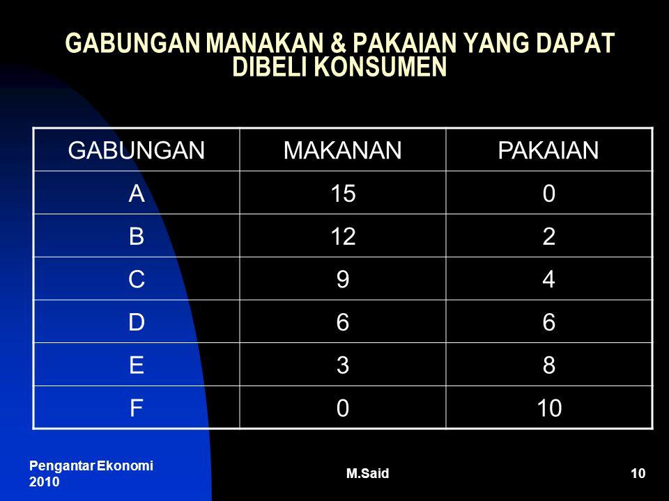 Pengantar Ekonomi 2010 M.Said10 GABUNGAN MANAKAN & PAKAIAN YANG DAPAT DIBELI KONSUMEN GABUNGANMAKANANPAKAIAN A150 B122 C94 D66 E38 F010