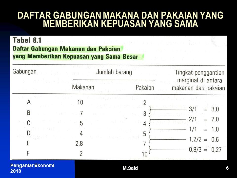 Pengantar Ekonomi 2010 M.Said6 DAFTAR GABUNGAN MAKANA DAN PAKAIAN YANG MEMBERIKAN KEPUASAN YANG SAMA
