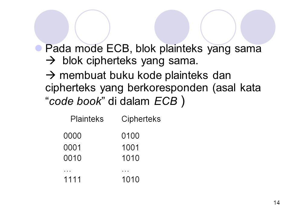 "14 Pada mode ECB, blok plainteks yang sama  blok cipherteks yang sama.  membuat buku kode plainteks dan cipherteks yang berkoresponden (asal kata ""c"