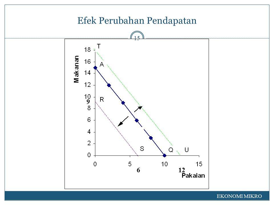 Garis Pendapatan Konsumsi, merupakan hubungan antara titik-titik keseimbangan yang diwujudkan oleh perubahan pendapatan.