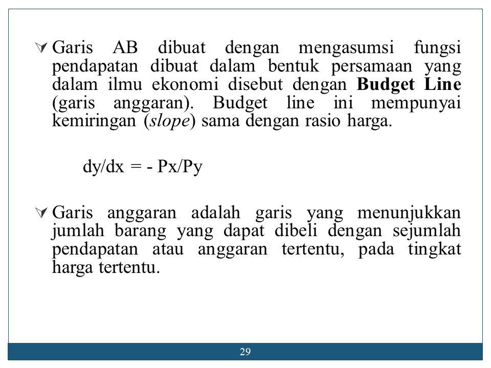 28 Daerah anggaran Pend.Marginal Utlity Pend. Indifference Curve a.