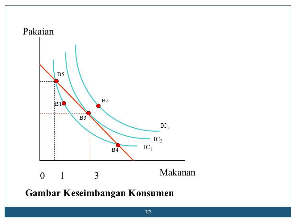 31  Kepuasan maksimal konsumen akan tercapai pada saat,  yakni jika rasio marginal utility terhadap harga sendiri suatu barang telah sama.