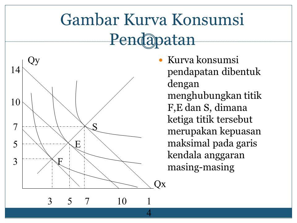 Kurva Konsumsi Pendapatan (Income consumption Curve) Yaitu tempat titik-titik ekuilibrium konsumen (kepuasan maksimal) dihubungkan dengan menganggap bila hanya pendapatan konsumen yang berubah (bukan oleh sebab lain)