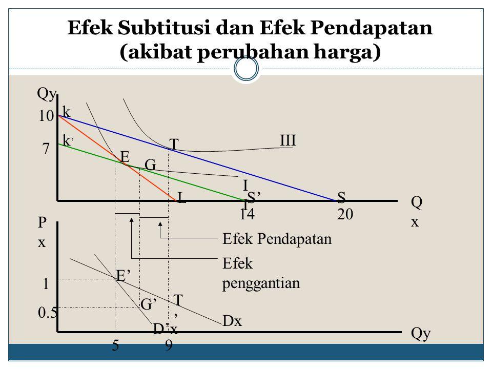 Kurva Engel Yaitu kurva yang memperlihatkan jumlah suatu komoditi yang ingin dibeli konsumen per periode waktu pada berbagai tingkat pendapatan totalnya 6 1010 1414 357 M QxQx