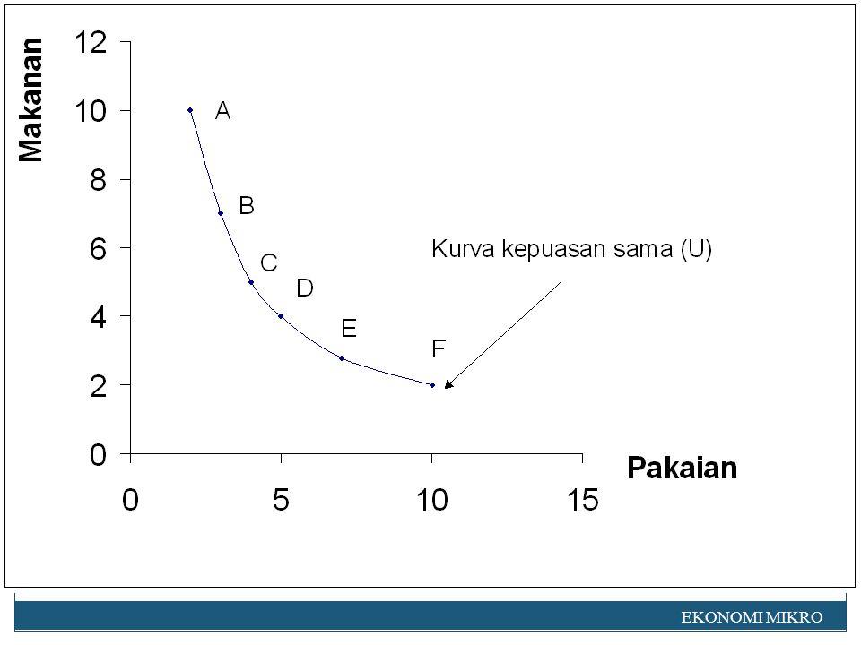 Kurva kepuasan sama (indefference curve), merupakan suatu kurva yang menggambarkan gabungan barang- barang yang akan memberikan kepuasan yang sama besarnya EKONOMI MIKRO 7