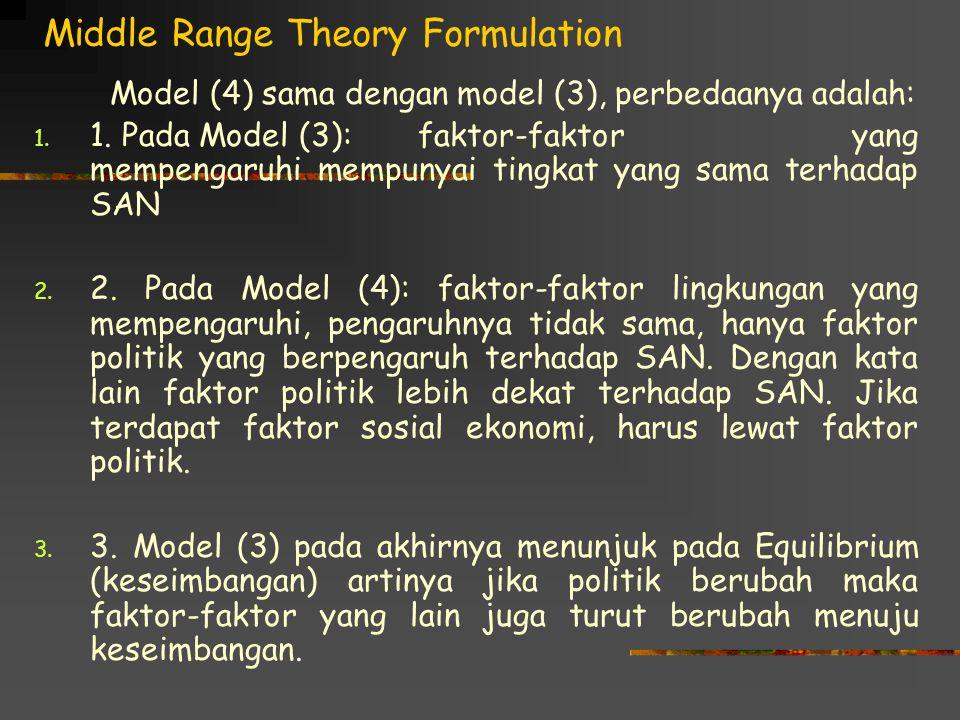 Middle Range Theory Formulation Model (4) sama dengan model (3), perbedaanya adalah: 1. 1. Pada Model (3):faktor-faktor yang mempengaruhi mempunyai ti