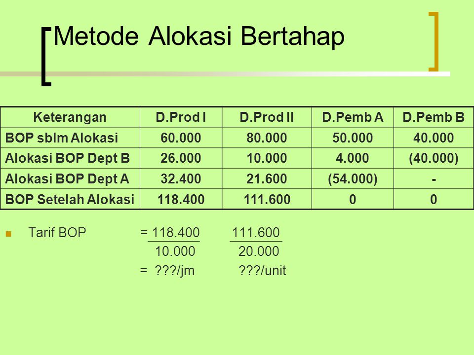 Metode Alokasi Bertahap Tarif BOP = 118.400 111.600 10.000 20.000 = ???/jm ???/unit KeteranganD.Prod ID.Prod IID.Pemb AD.Pemb B BOP sblm Alokasi60.00080.00050.00040.000 Alokasi BOP Dept B26.00010.0004.000(40.000) Alokasi BOP Dept A32.40021.600(54.000)- BOP Setelah Alokasi118.400111.60000