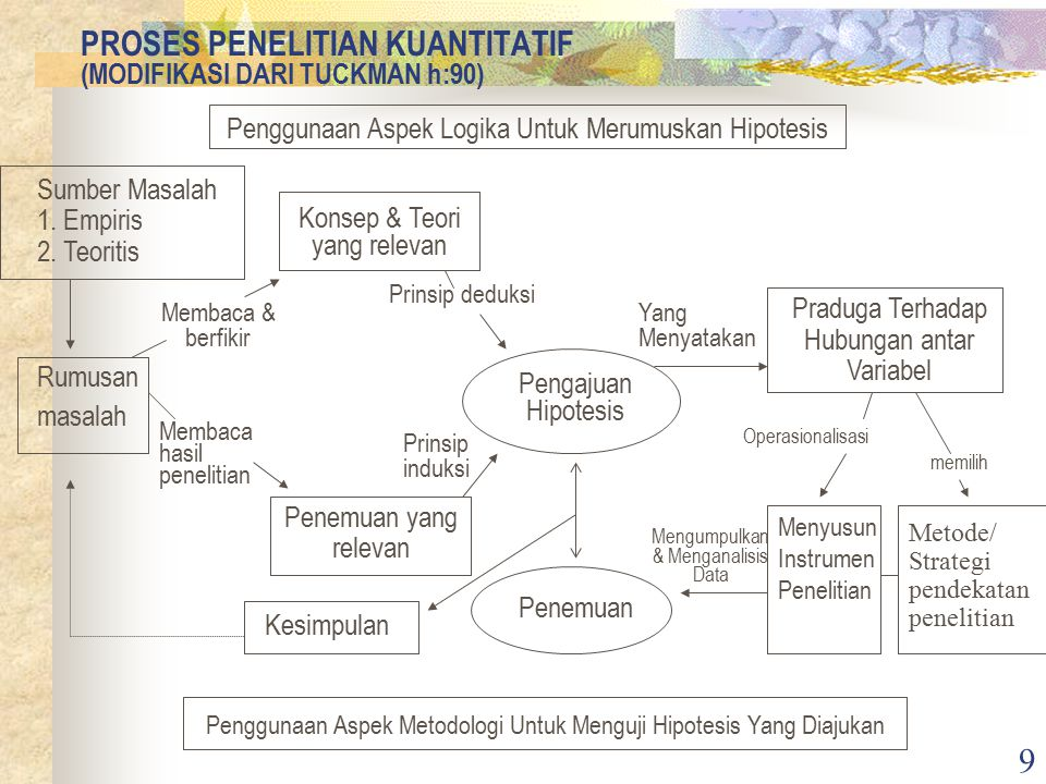 9 PROSES PENELITIAN KUANTITATIF (MODIFIKASI DARI TUCKMAN h:90) Penggunaan Aspek Logika Untuk Merumuskan Hipotesis Penggunaan Aspek Metodologi Untuk Menguji Hipotesis Yang Diajukan Sumber Masalah 1.