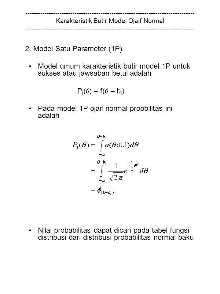 ------------------------------------------------------------------------------ Karakteristik Butir Model Ojaif Normal ------------------------------------------------------------------------------ 2.