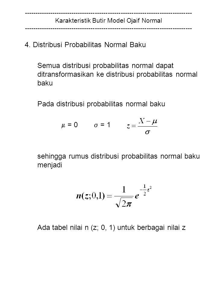 ------------------------------------------------------------------------------ Karakteristik Butir Model Ojaif Normal ------------------------------------------------------------------------------ 4.