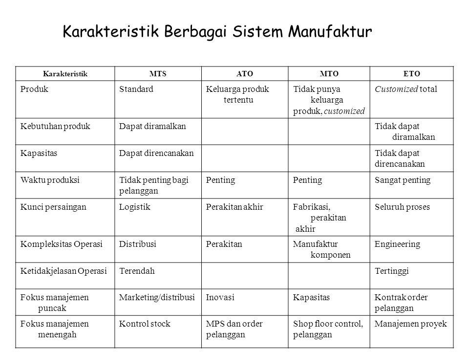 KarakteristikMTSATOMTOETO ProdukStandardKeluarga produk tertentu Tidak punya keluarga produk, customized Customized total Kebutuhan produkDapat dirama
