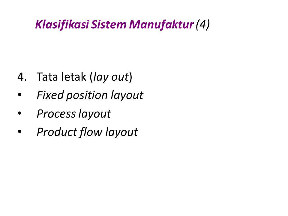 Klasifikasi Sistem Manufaktur (4) 4.Tata letak (lay out) Fixed position layout Process layout Product flow layout