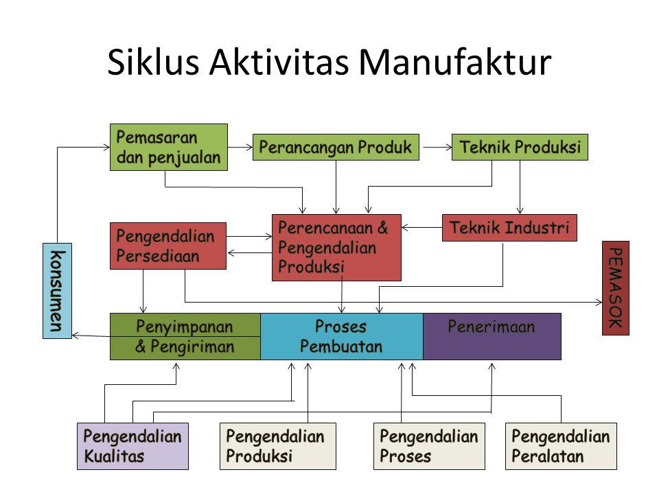 Klasifikasi Sistem Manufaktur (3) 3.Aliran produksi Fixed Site (Project) Job Shop (Jumbled Flow) Flow Shop