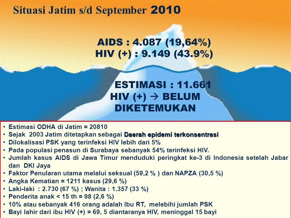 Situasi Jatim s/d September 2010 Estimasi ODHA di Jatim = 20810 Daerah epidemi terkonsentrasiSejak 2003 Jatim ditetapkan sebagai Daerah epidemi terkon