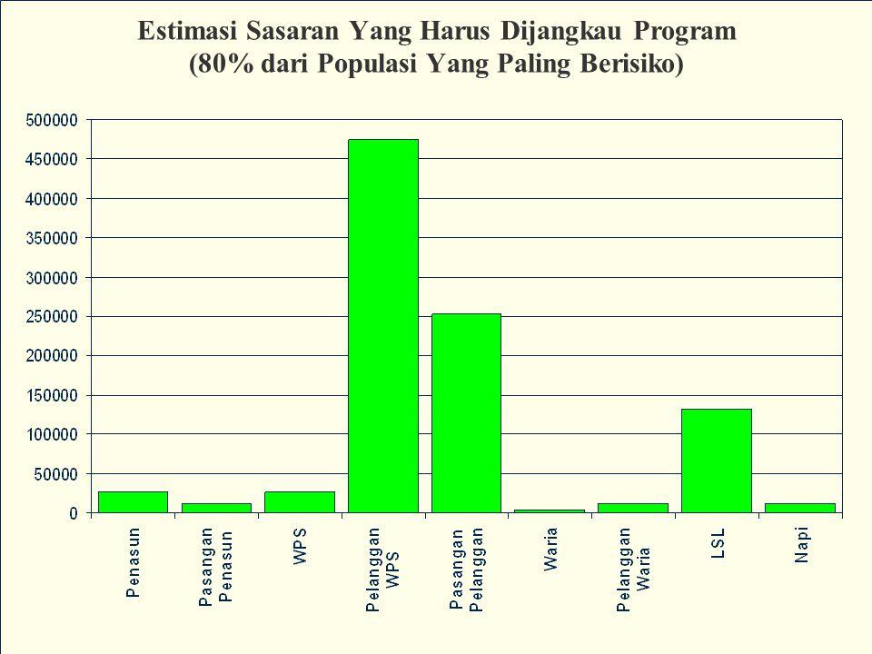 Estimasi Sasaran Yang Harus Dijangkau Program (80% dari Populasi Yang Paling Berisiko)