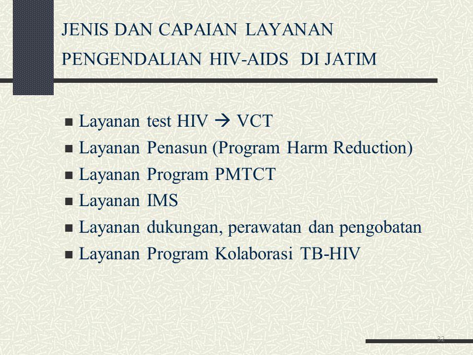 JENIS DAN CAPAIAN LAYANAN PENGENDALIAN HIV-AIDS DI JATIM Layanan test HIV  VCT Layanan Penasun (Program Harm Reduction) Layanan Program PMTCT Layanan