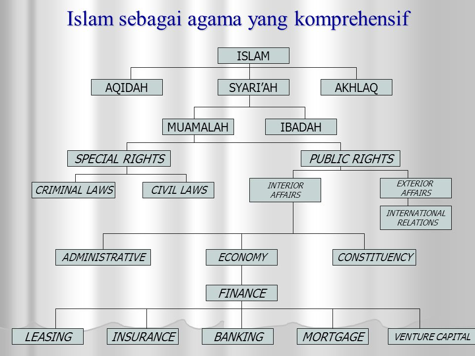 Islam sebagai agama yang komprehensif ISLAM SYARI'AHAQIDAHAKHLAQ IBADAHMUAMALAH PUBLIC RIGHTSSPECIAL RIGHTS CRIMINAL LAWSCIVIL LAWS INTERIOR AFFAIRS E