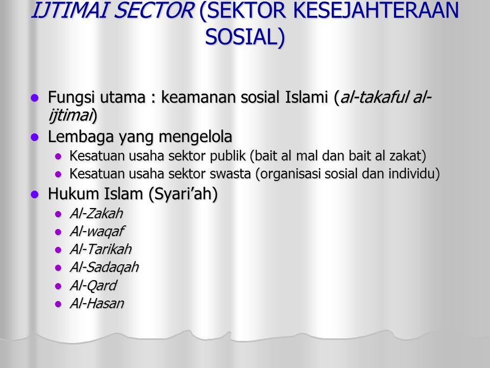 IJTIMAI SECTOR (SEKTOR KESEJAHTERAAN SOSIAL) Fungsi utama : keamanan sosial Islami (al-takaful al- ijtimai) Fungsi utama : keamanan sosial Islami (al-