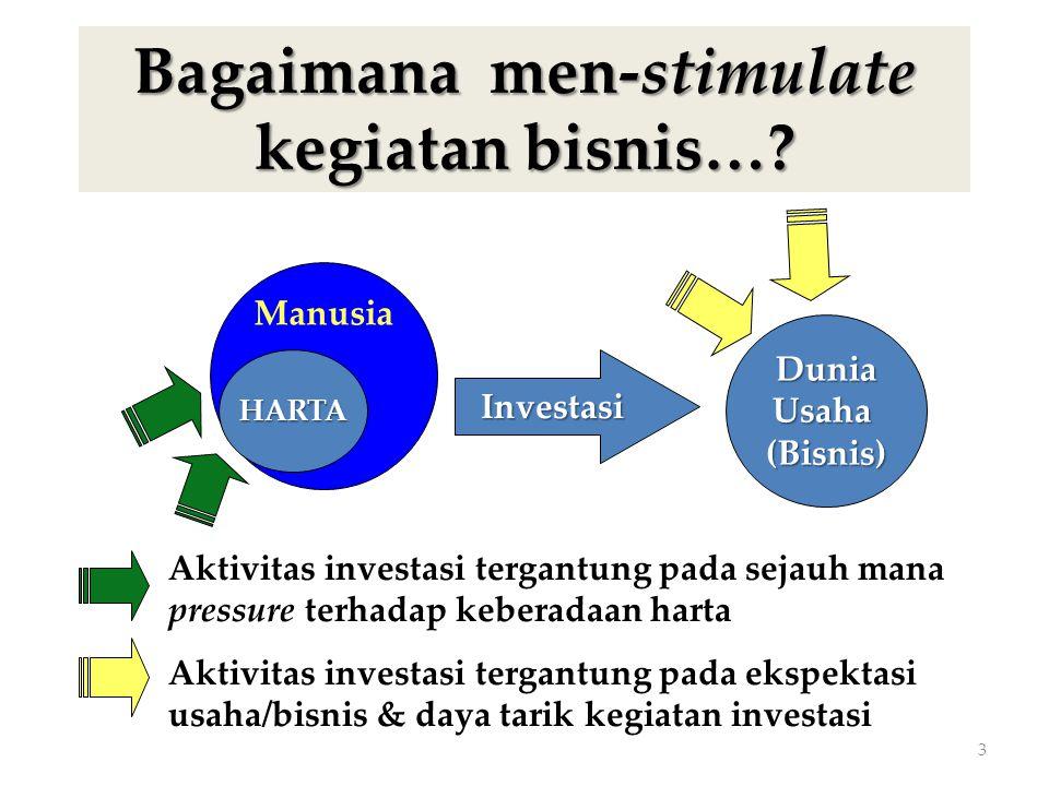 Bagaimana men-stimulate kegiatan bisnis…? 3 Manusia HARTA DuniaUsaha(Bisnis) Investasi Aktivitas investasi tergantung pada ekspektasi usaha/bisnis & d
