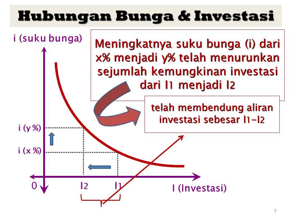 9 I (Investasi) i (suku bunga) i (y %) I2I2 0I1I1 Meningkatnya suku bunga (i) dari x% menjadi y% telah menurunkan sejumlah kemungkinan investasi dari