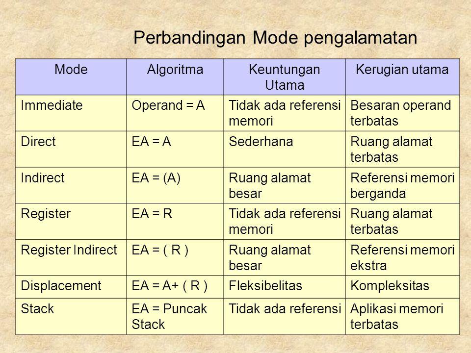 Perbandingan Mode pengalamatan ModeAlgoritmaKeuntungan Utama Kerugian utama ImmediateOperand = ATidak ada referensi memori Besaran operand terbatas DirectEA = ASederhanaRuang alamat terbatas IndirectEA = (A)Ruang alamat besar Referensi memori berganda RegisterEA = RTidak ada referensi memori Ruang alamat terbatas Register IndirectEA = ( R )Ruang alamat besar Referensi memori ekstra DisplacementEA = A+ ( R )FleksibelitasKompleksitas StackEA = Puncak Stack Tidak ada referensiAplikasi memori terbatas