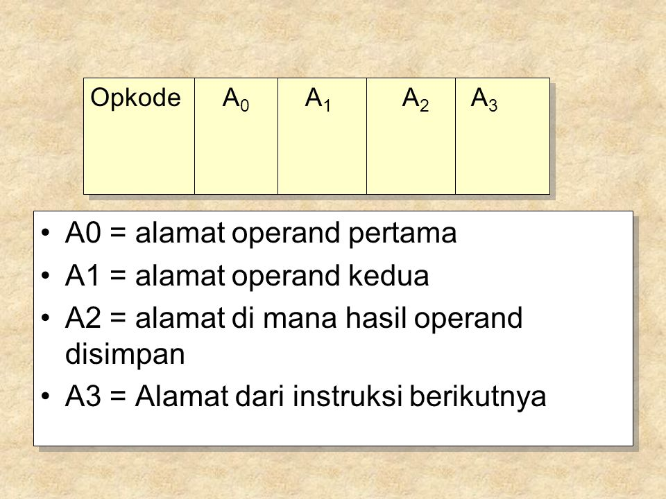 A0 = alamat operand pertama A1 = alamat operand kedua A2 = alamat di mana hasil operand disimpan A3 = Alamat dari instruksi berikutnya A0 = alamat operand pertama A1 = alamat operand kedua A2 = alamat di mana hasil operand disimpan A3 = Alamat dari instruksi berikutnya Opkode A 0 A 1 A 2 A 3