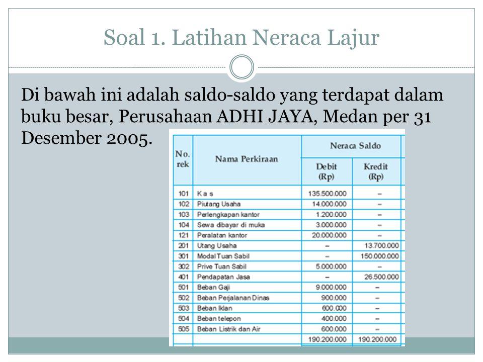 Soal 1. Latihan Neraca Lajur Di bawah ini adalah saldo-saldo yang terdapat dalam buku besar, Perusahaan ADHI JAYA, Medan per 31 Desember 2005.