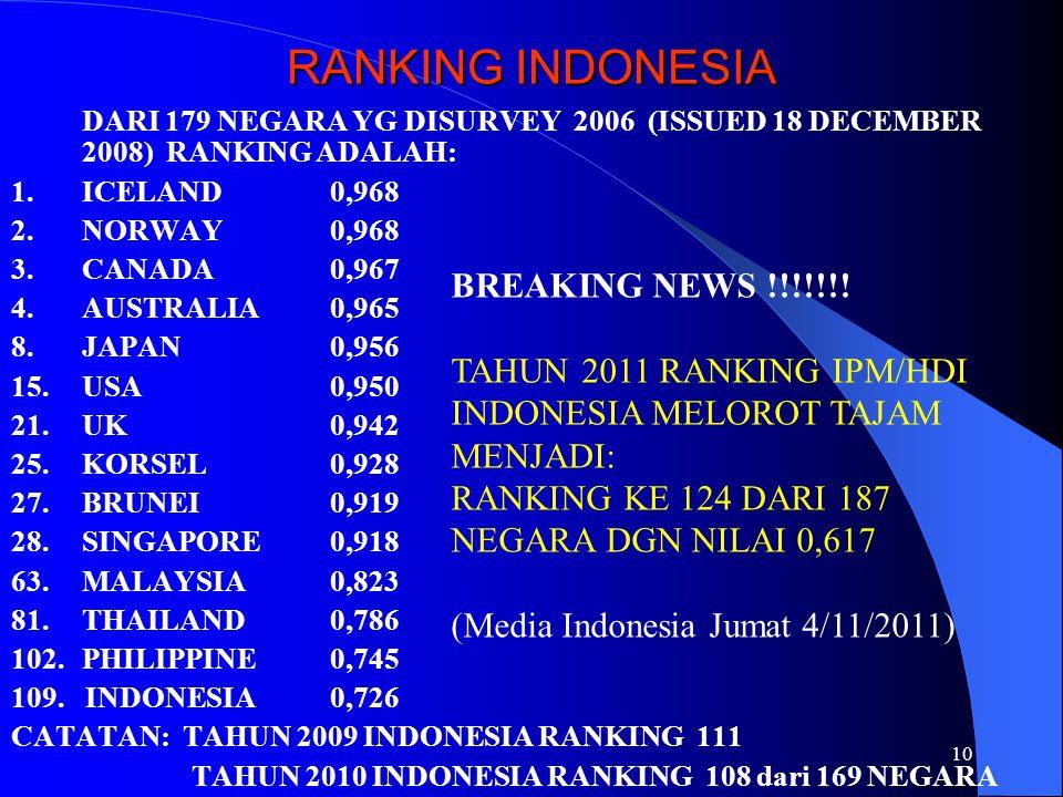 10 RANKING INDONESIA DARI 179 NEGARA YG DISURVEY 2006 (ISSUED 18 DECEMBER 2008) RANKING ADALAH: 1.ICELAND0,968 2.NORWAY0,968 3.CANADA0,967 4.AUSTRALIA