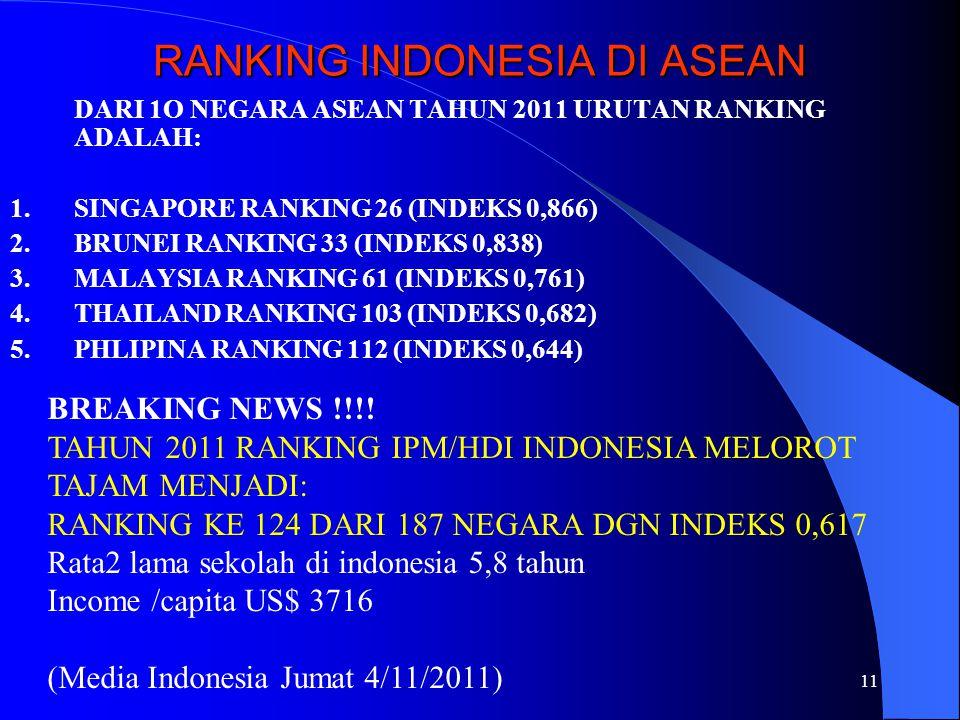 11 RANKING INDONESIA DI ASEAN DARI 1O NEGARA ASEAN TAHUN 2011 URUTAN RANKING ADALAH: 1.SINGAPORE RANKING 26 (INDEKS 0,866) 2.BRUNEI RANKING 33 (INDEKS