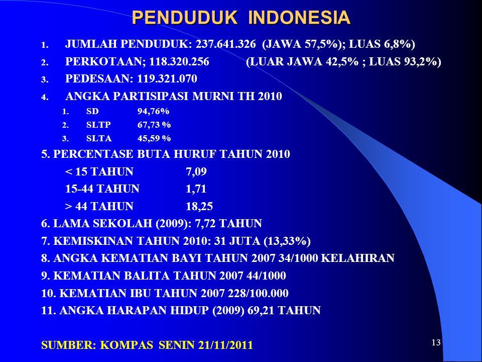 PENDUDUK INDONESIA 1. JUMLAH PENDUDUK: 237.641.326 (JAWA 57,5%); LUAS 6,8%) 2. PERKOTAAN; 118.320.256 (LUAR JAWA 42,5% ; LUAS 93,2%) 3. PEDESAAN: 119.
