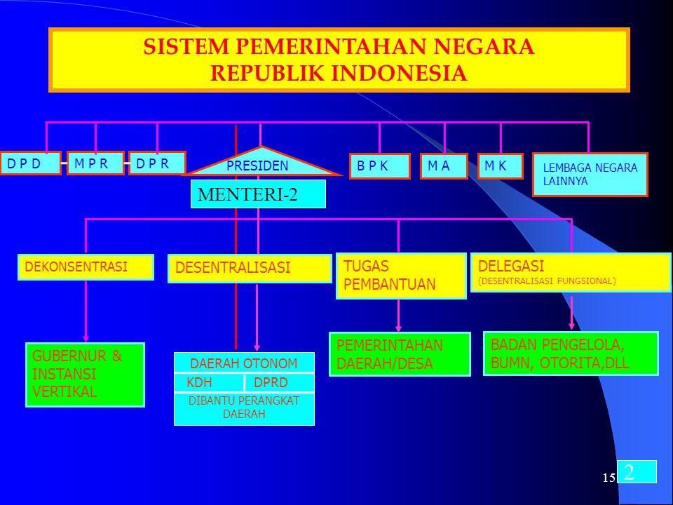D P DM P R PRESIDEN DAERAH OTONOM DESENTRALISASI SISTEM PEMERINTAHAN NEGARA REPUBLIK INDONESIA GUBERNUR & INSTANSI VERTIKAL DEKONSENTRASI BADAN PENGEL
