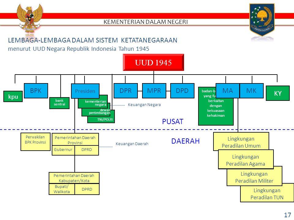 LEMBAGA-LEMBAGA DALAM SISTEM KETATANEGARAAN menurut UUD Negara Republik Indonesia Tahun 1945 UUD 1945 TNI/POLRI dewan pertimbangan kementerian negara