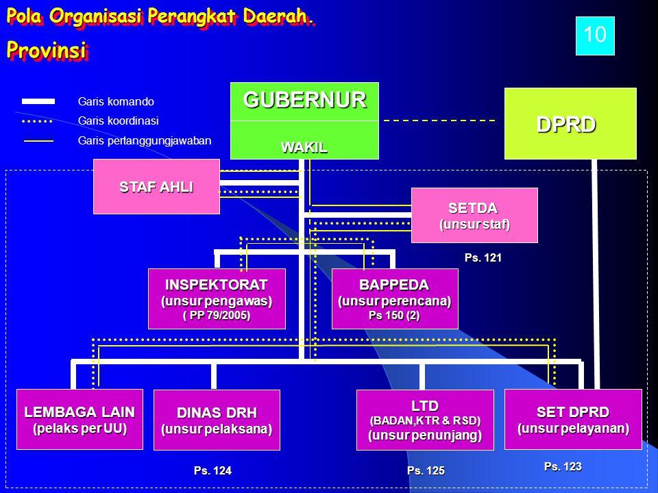 GUBERNURWAKIL SETDA (unsur staf) BAPPEDA (unsur perencana) Ps 150 (2) SET DPRD (unsur pelayanan) INSPEKTORAT (unsur pengawas) ( PP 79/2005) DPRD Provi