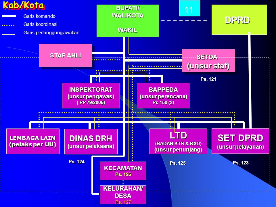 BUPATI/WALIKOTAWAKIL SETDA (unsur staf) SETDA BAPPEDA (unsur perencana) Ps 150 (2) SET DPRD (unsur pelayanan) INSPEKTORAT (unsur pengawas) ( PP 79/200