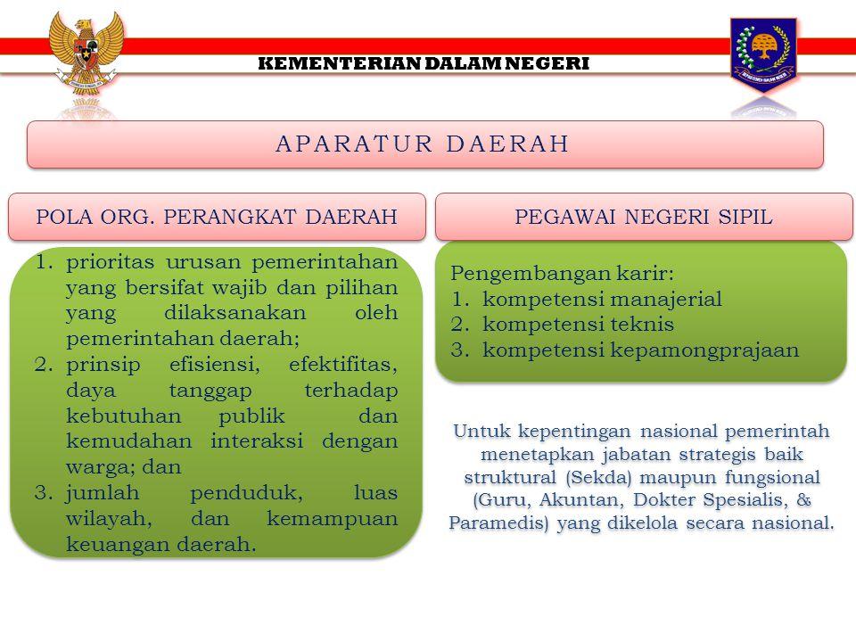 APARATUR DAERAH POLA ORG. PERANGKAT DAERAH 1.prioritas urusan pemerintahan yang bersifat wajib dan pilihan yang dilaksanakan oleh pemerintahan daerah;