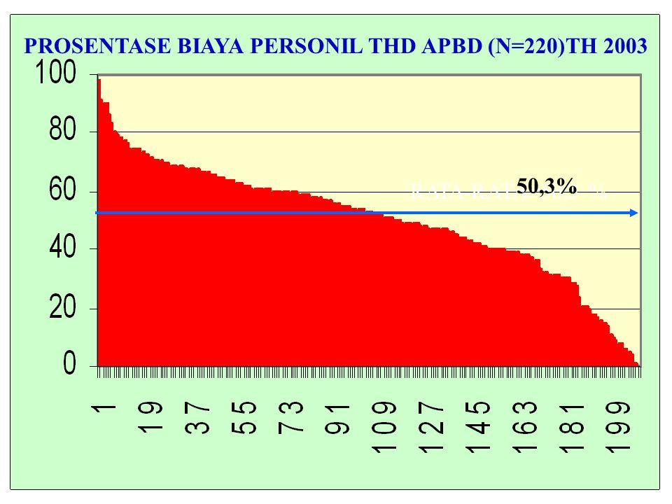 PROSENTASE BIAYA PERSONIL THD APBD (N=220)TH 2003 RATA-RATA=50,3 % 50,3%