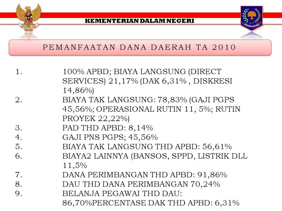 PEMANFAATAN DANA DAERAH TA 2010 1.100% APBD; BIAYA LANGSUNG (DIRECT SERVICES) 21,17% (DAK 6,31%, DISKRESI 14,86%) 2.BIAYA TAK LANGSUNG: 78,83% (GAJI P