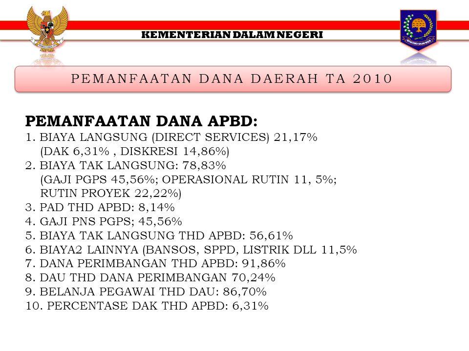 PEMANFAATAN DANA DAERAH TA 2010 PEMANFAATAN DANA APBD: 1. BIAYA LANGSUNG (DIRECT SERVICES) 21,17% (DAK 6,31%, DISKRESI 14,86%) 2. BIAYA TAK LANGSUNG: