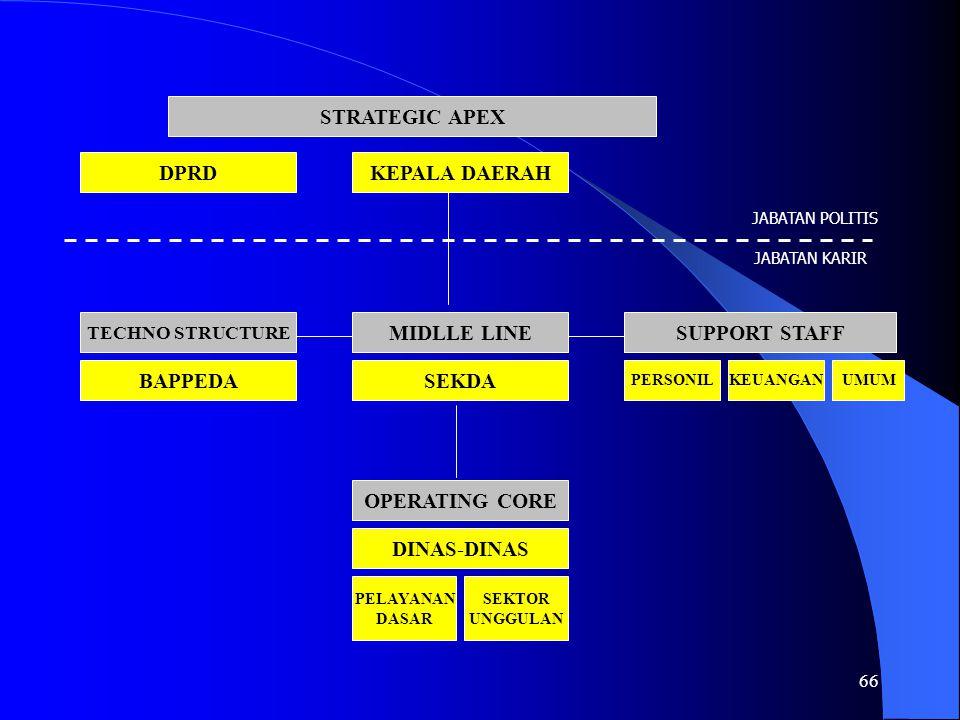66 STRATEGIC APEX KEPALA DAERAHDPRD MIDLLE LINE SEKDA TECHNO STRUCTURE BAPPEDA SUPPORT STAFF PERSONILKEUANGANUMUM OPERATING CORE DINAS-DINAS PELAYANAN