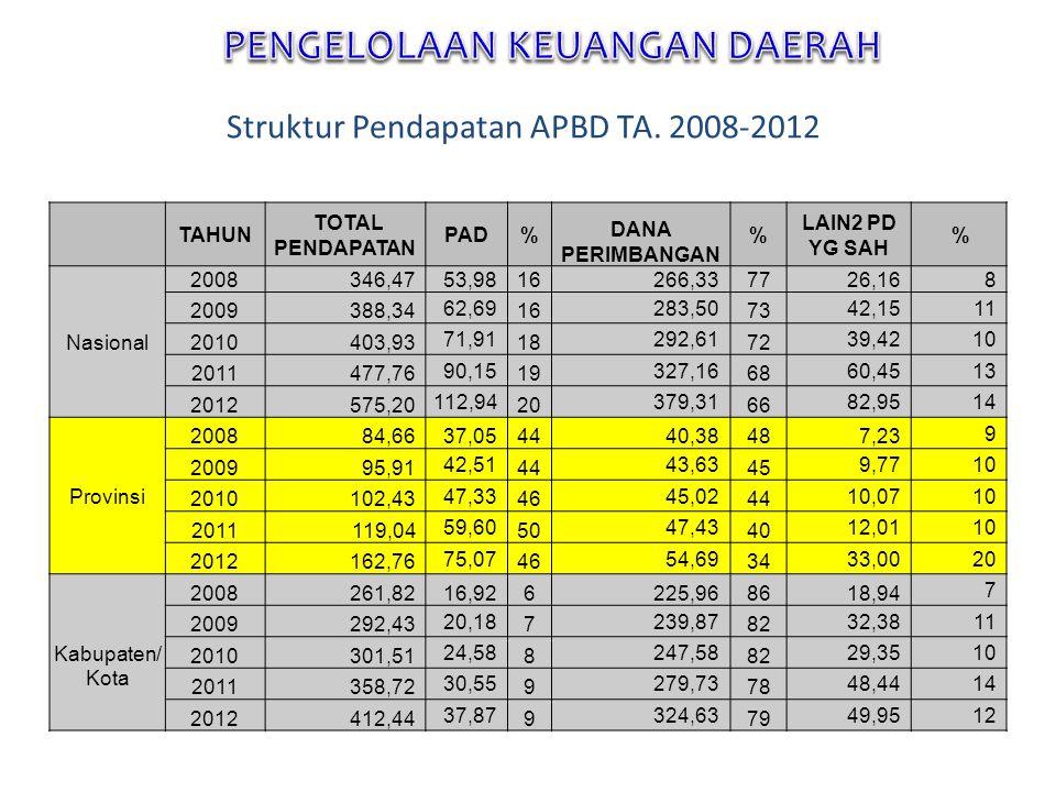 Struktur Pendapatan APBD TA. 2008-2012 TAHUN TOTAL PENDAPATAN PAD% DANA PERIMBANGAN % LAIN2 PD YG SAH % Nasional 2008346,4753,9816266,337726,16 8 2009