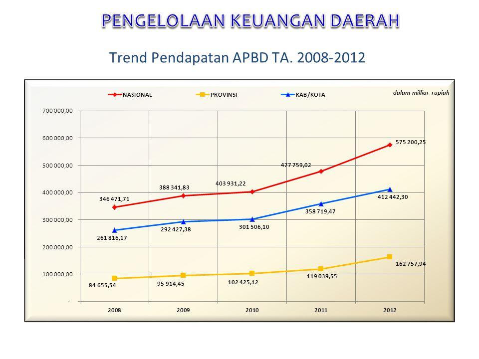 Trend Pendapatan APBD TA. 2008-2012