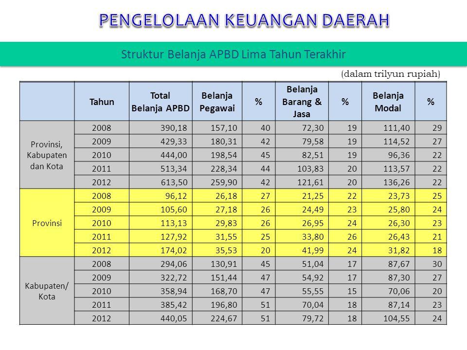 Tahun Total Belanja APBD Belanja Pegawai % Belanja Barang & Jasa % Belanja Modal % Provinsi, Kabupaten dan Kota 2008390,18157,104072,3019 111,4029 200