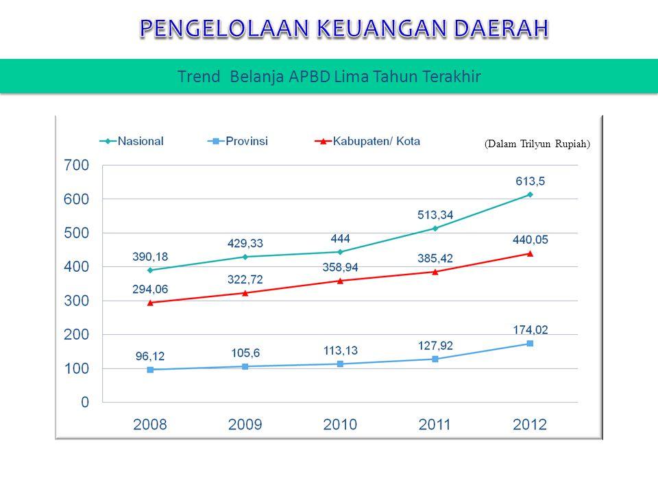 (Dalam Trilyun Rupiah) Trend Belanja APBD Lima Tahun Terakhir