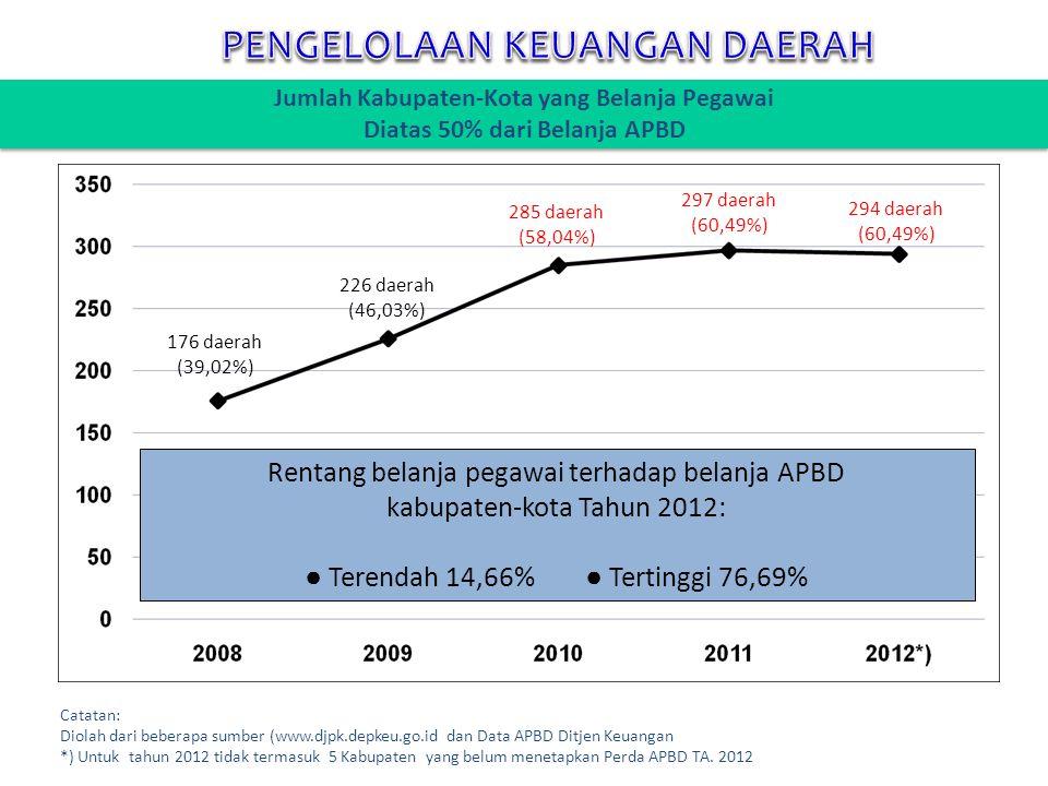 Jumlah Kabupaten-Kota yang Belanja Pegawai Diatas 50% dari Belanja APBD 176 daerah (39,02%) 285 daerah (58,04%) 226 daerah (46,03%) 297 daerah (60,49%